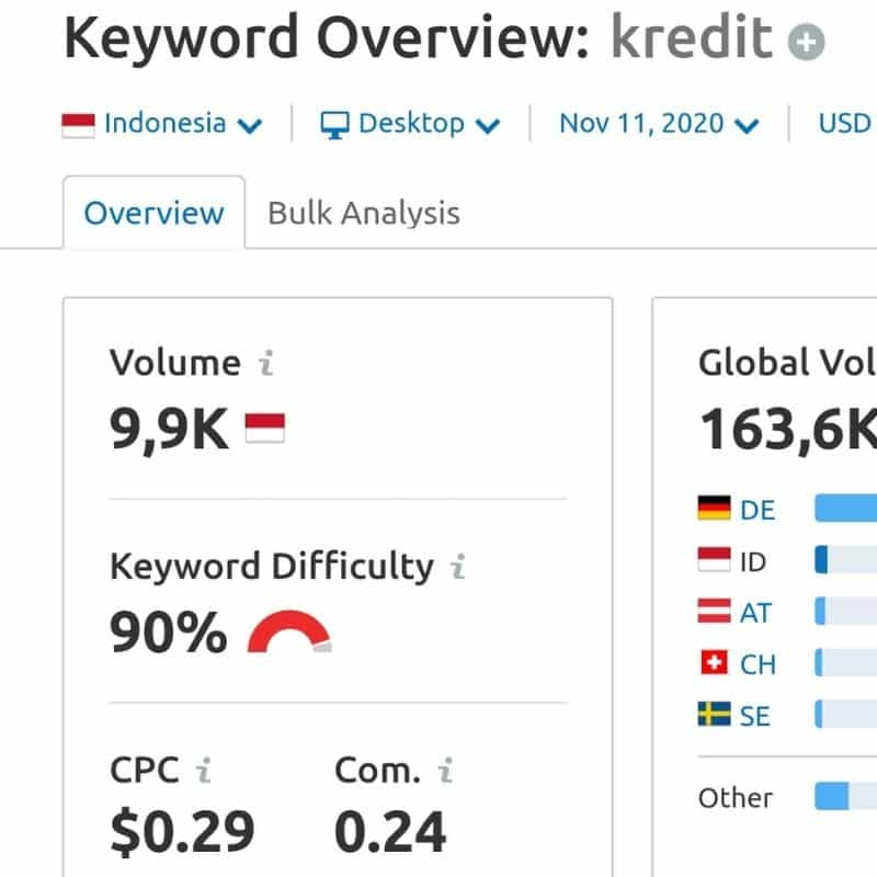 SEMRush Keyword