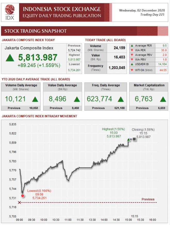 Statistik Pasar Modal