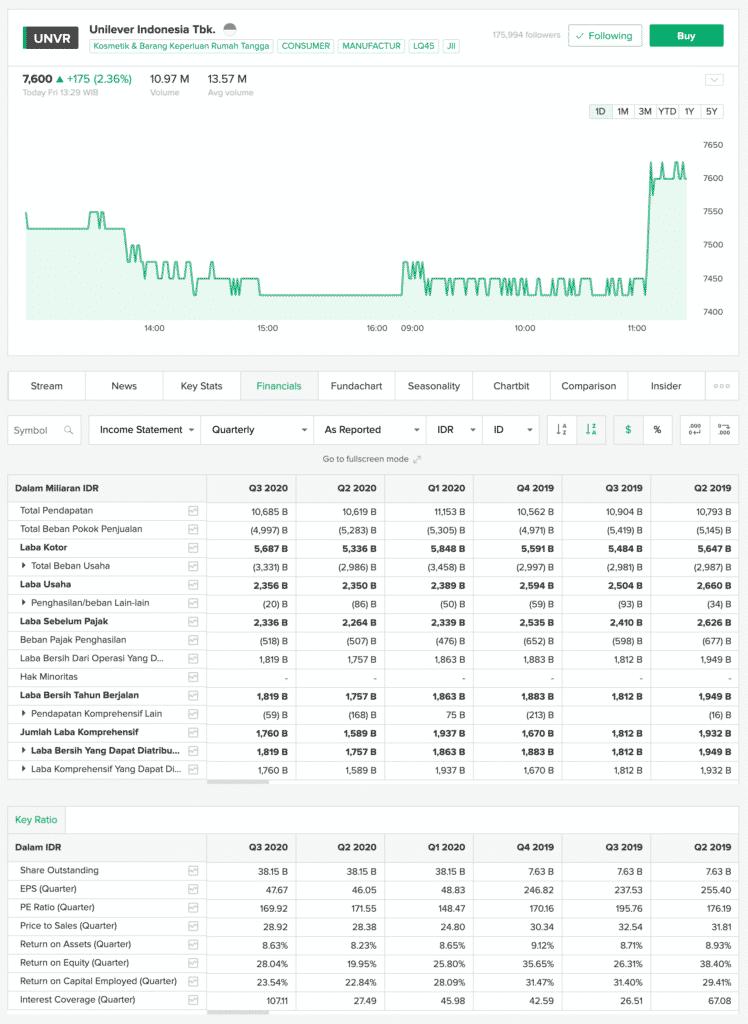 Analisa Rasio Keuangan Stockbit